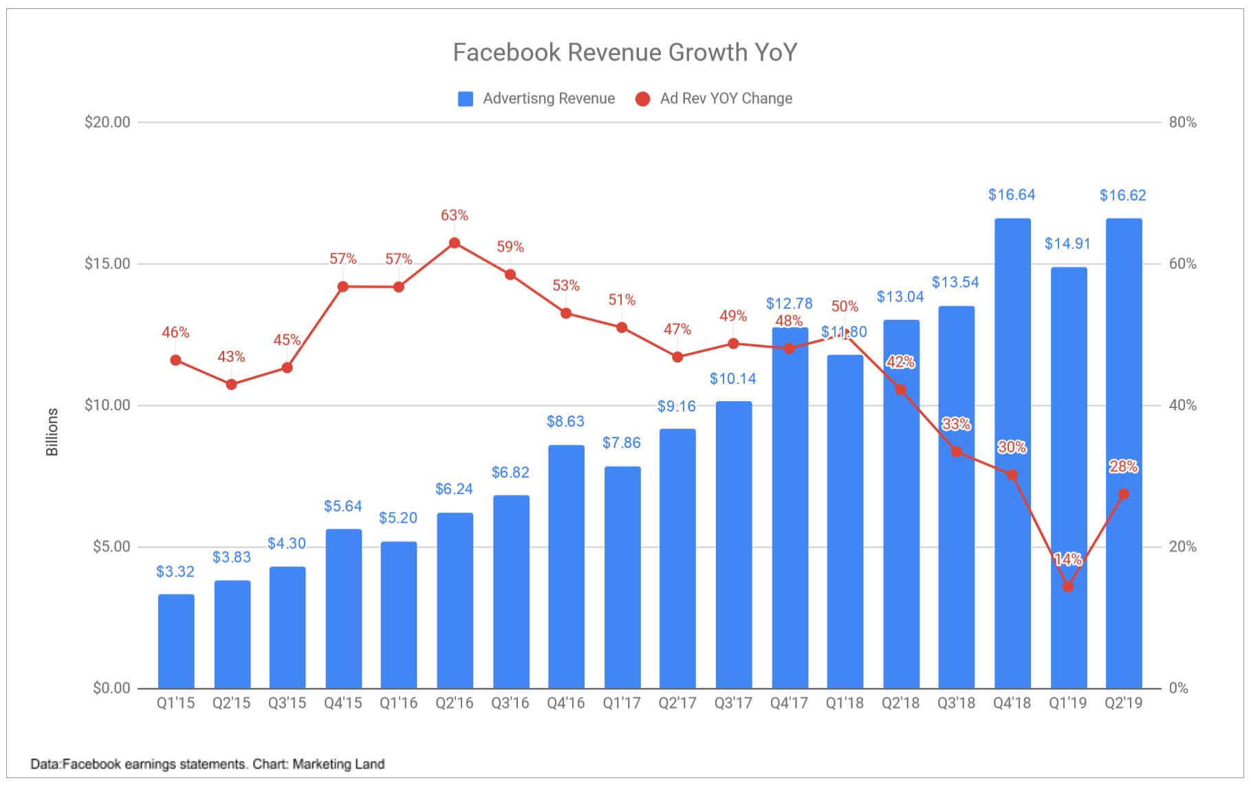 Facebook reported strong ad revenue growth in Q2, Instagram ads continue to drive impression growth