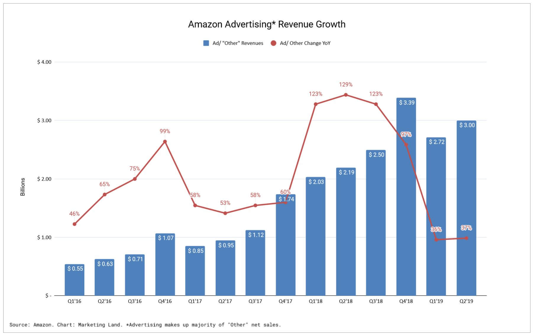 Amazon's high-flying advertising growth levels out