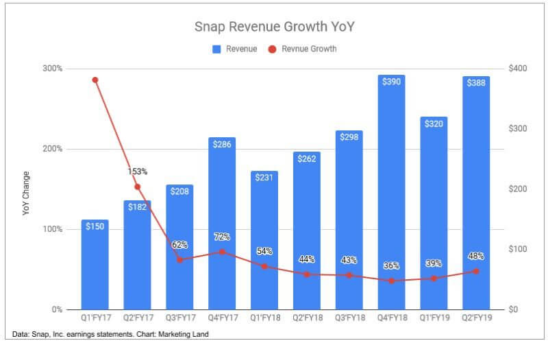 Snap Revenue Growth Trends