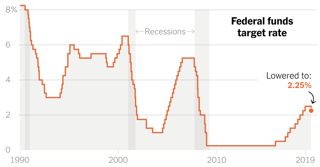 Why the Federal Reserve Cut Interest Rates for the First Time Since the Crisis