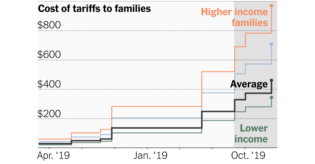 How Much Will the Trade War Cost You by the End of the Year?