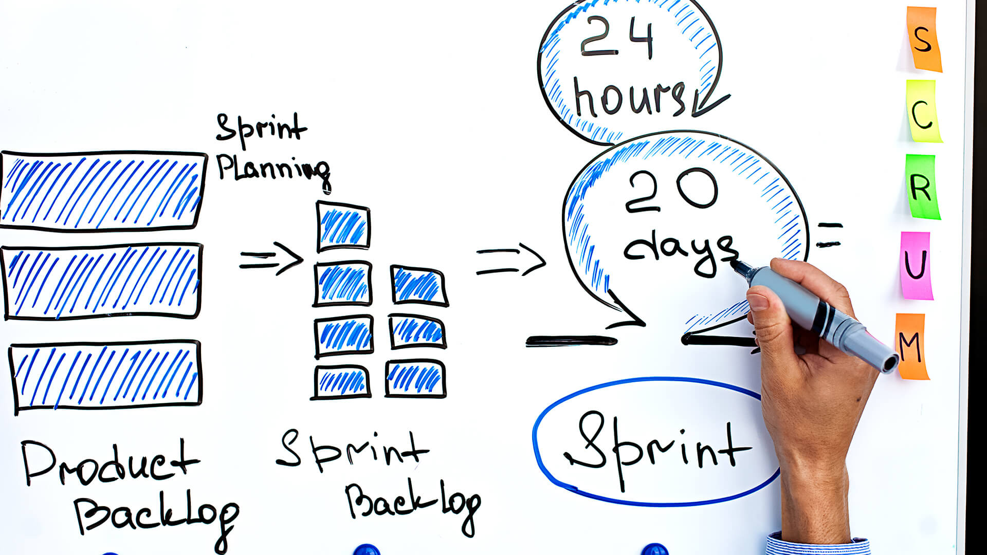 How marketers are changing agile practices to meet their needs