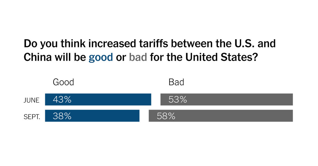 Trade Conflicts Weigh on Confidence, Posing a Risk to Trump