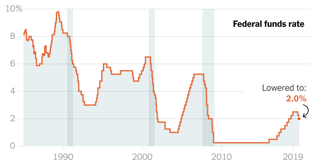 Why the Fed Lowered Interest Rates Again