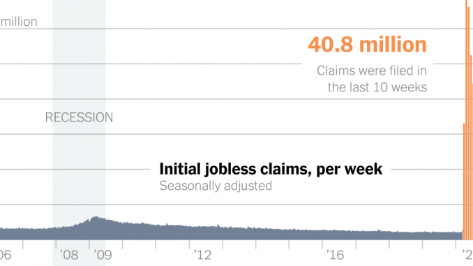 2.1 Million Unemployment Claims Push Total Past 40 Million