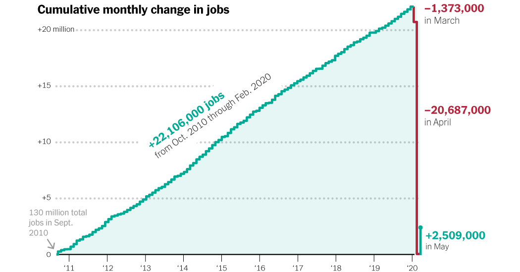 What to Make of the Numbers in the May Jobs Report