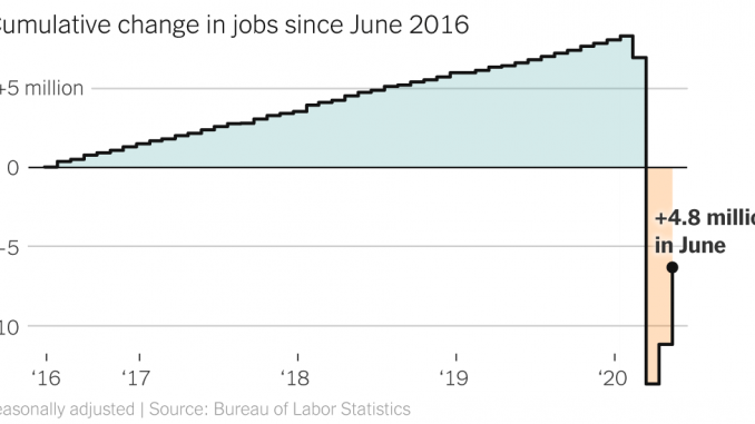 4.8 Million Jobs Added in June, but Clouds Grow Over Economy