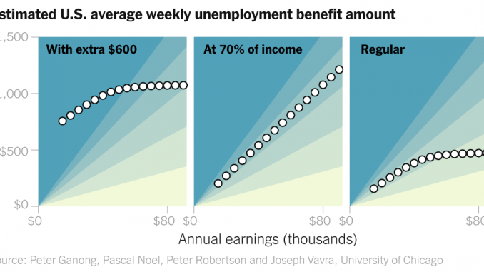 $600 a Week Is a Lifeline to Millions of Unemployed. It Could Disappear Soon.