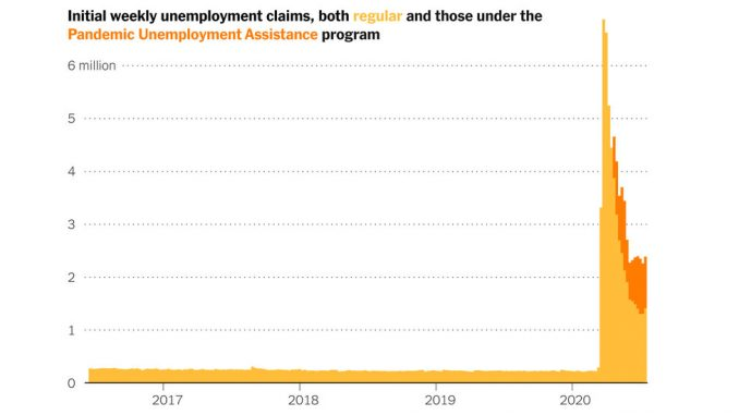 Rise in Unemployment Claims Signals an Economic Reversal
