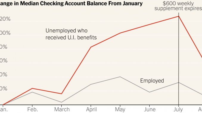 Unemployed Workers Built Up Some Savings. Then the $600 Stimulus Checks Stopped