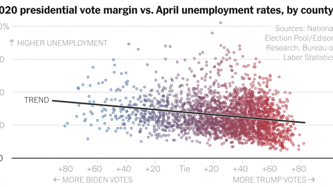 Counties That Suffered Higher Unemployment Rates Voted for Biden