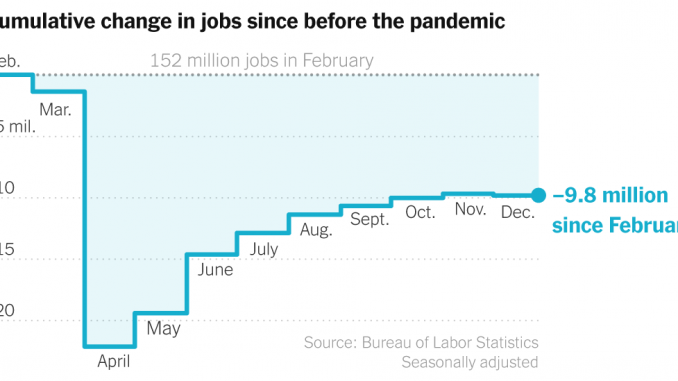 December Jobs Report: Recovery Goes Into Reverse