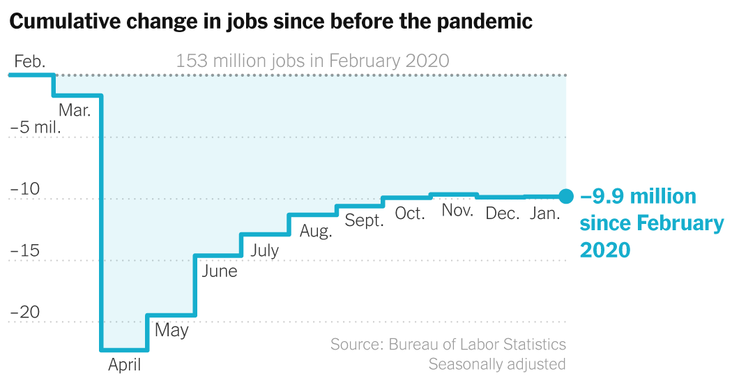 The U.S. economy added 49,000 jobs in January, a weak showing after a virus surge.