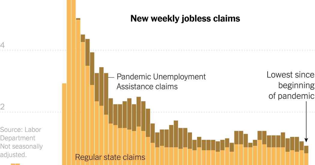 Unemployment Claims Are Lowest Since Pandemic Began