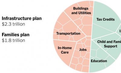 Biden's $4 Trillion Economic Plan, in One Chart