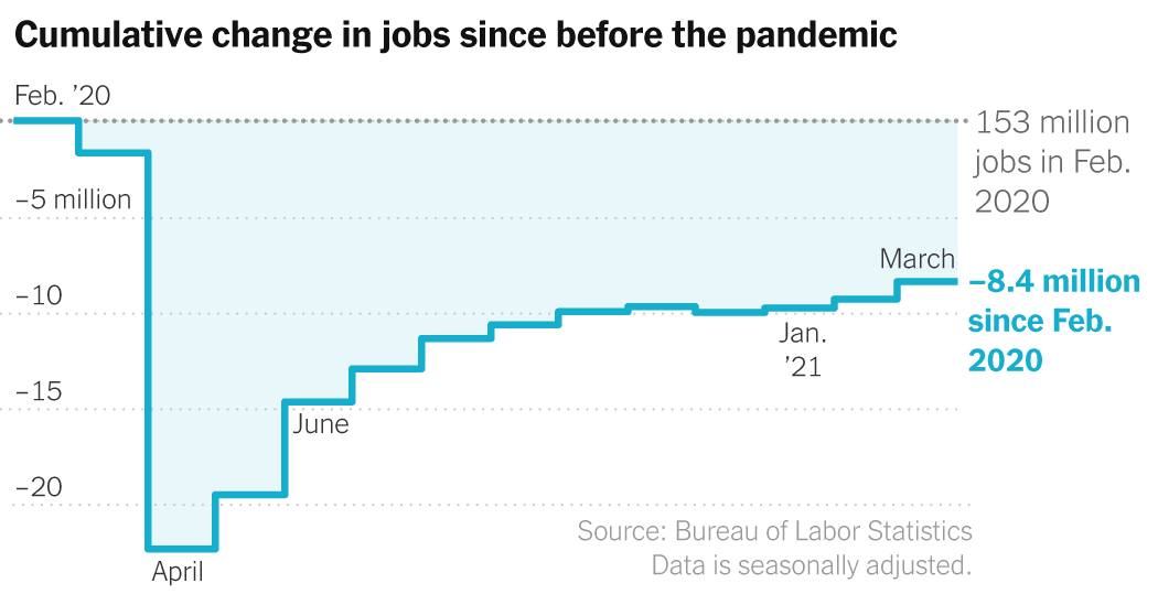 Jobs Report March 2021: Gain of 916,000 as Recovery Sped Up