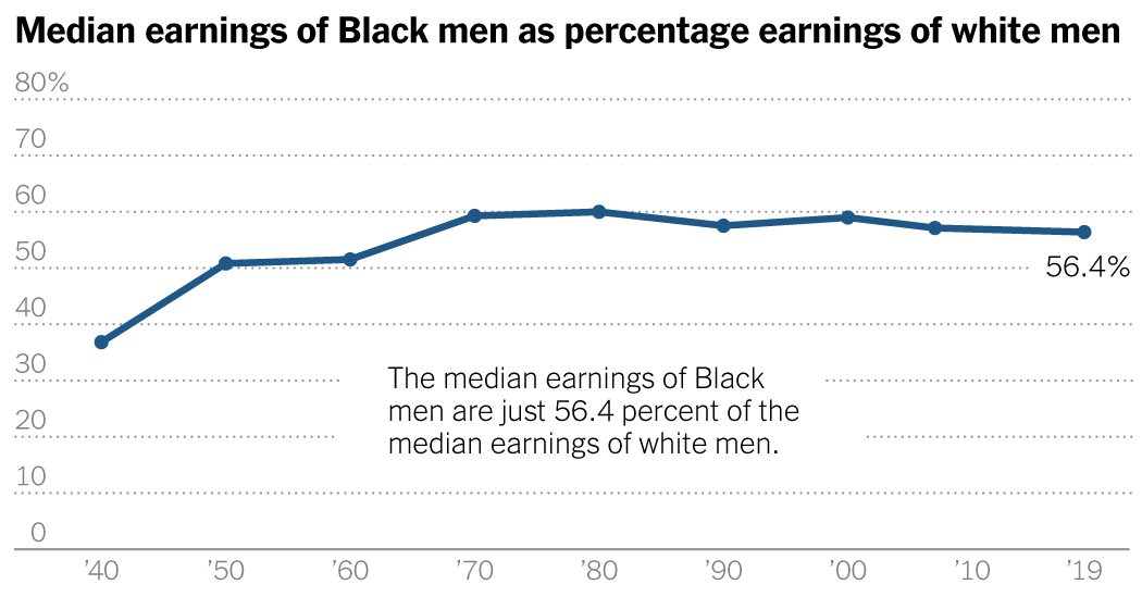 Black Workers Stopped Making Progress on Pay. Is It Racism?