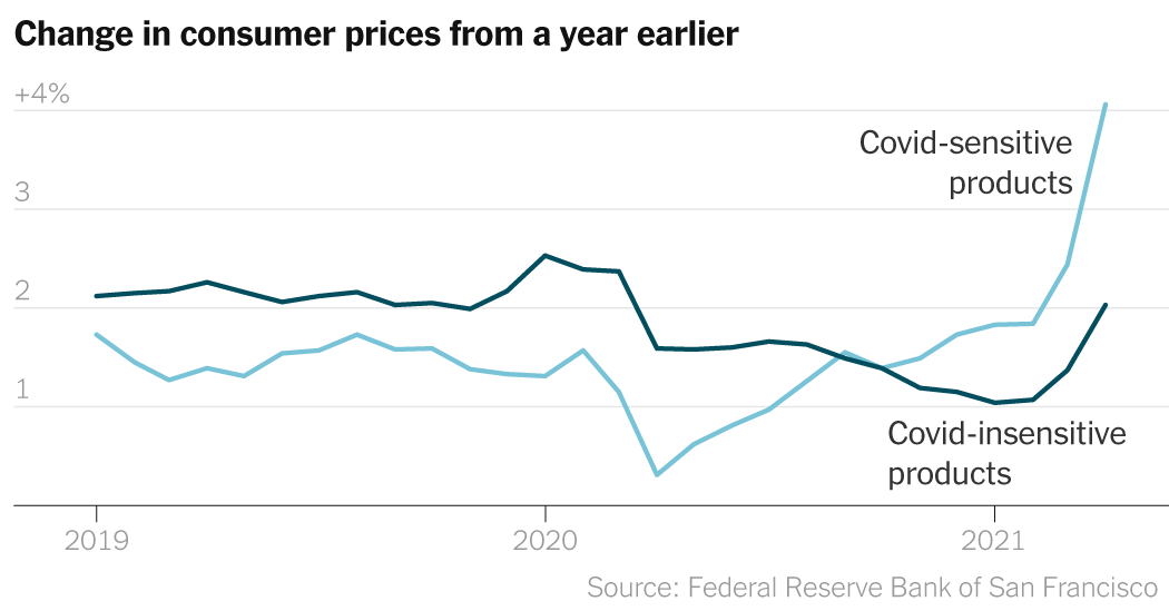 Here Are the 5 Ways to Track the United States' Economic Recovery