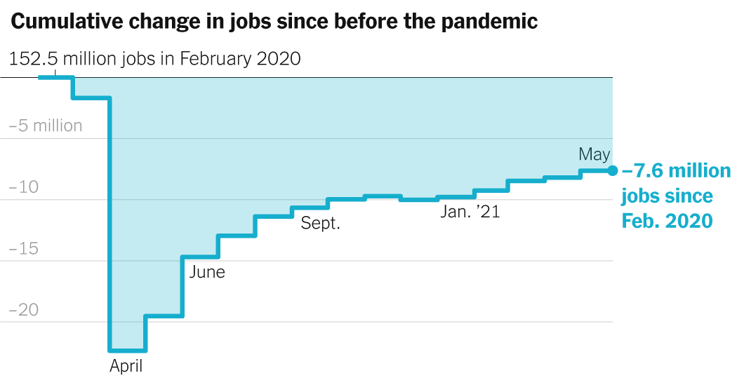 May 2021 Jobs Report: U.S. Adds 559,000 to Payrolls