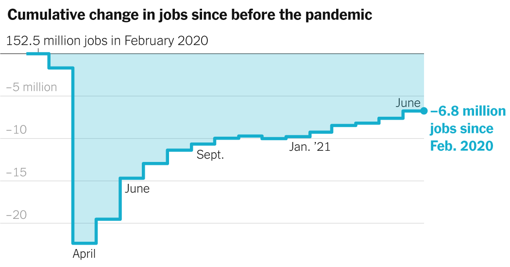 850,000 Gain Is Better Than Expected in June 2021 Jobs Report