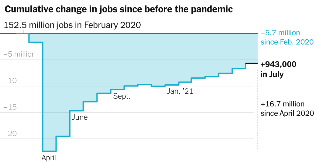 July 2021 Jobs Report: Employers Add 943,000 to Payrolls